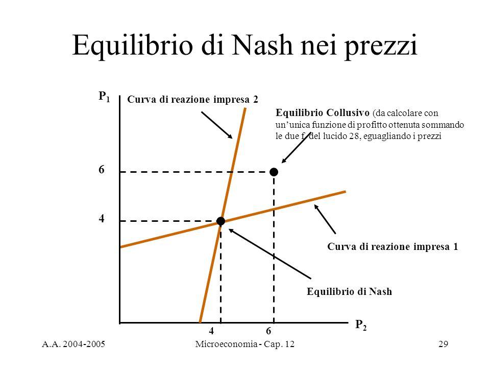 A.A. 2004-2005Microeconomia - Cap. 1229 Curva di reazione impresa 1 Equilibrio di Nash nei prezzi P1P1 P2P2 Curva di reazione impresa 2 4 4 Equilibrio