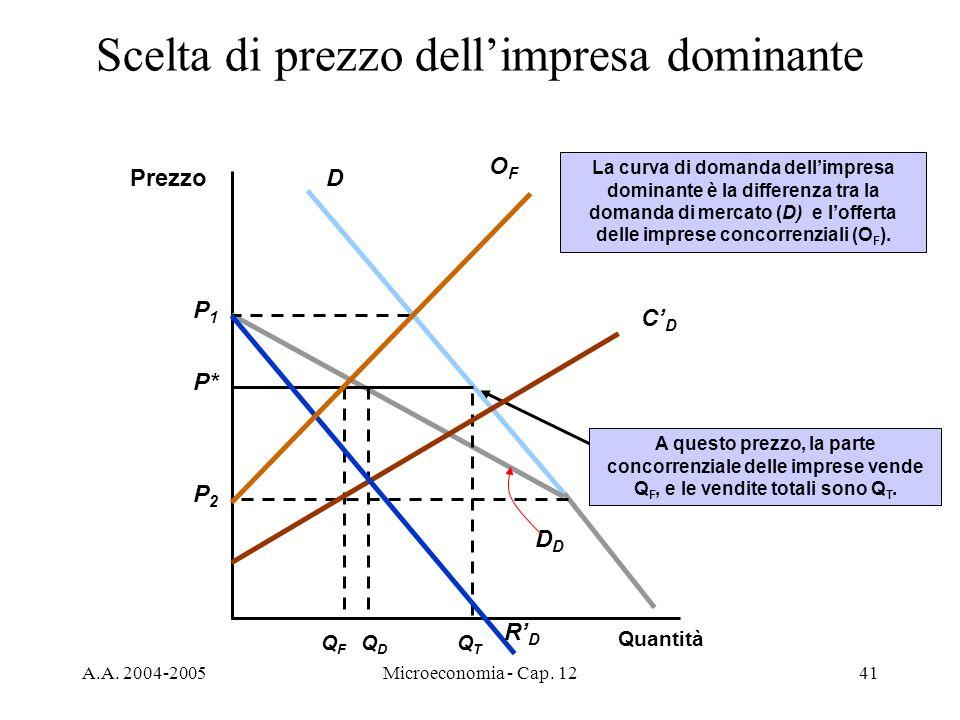 A.A. 2004-2005Microeconomia - Cap. 1241 Scelta di prezzo dellimpresa dominante Prezzo Quantità D D QDQD P* A questo prezzo, la parte concorrenziale de