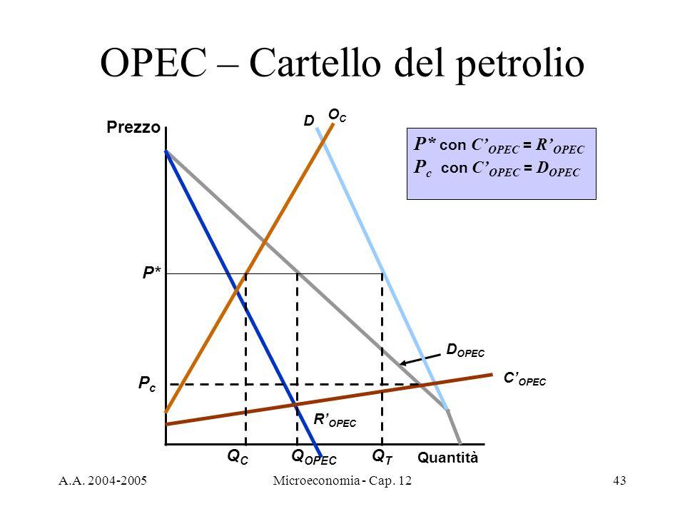A.A. 2004-2005Microeconomia - Cap. 1243 OPEC – Cartello del petrolio Prezzo Quantità R OPEC D OPEC D OCOC C OPEC Q OPEC P* P* con C OPEC = R OPEC P c
