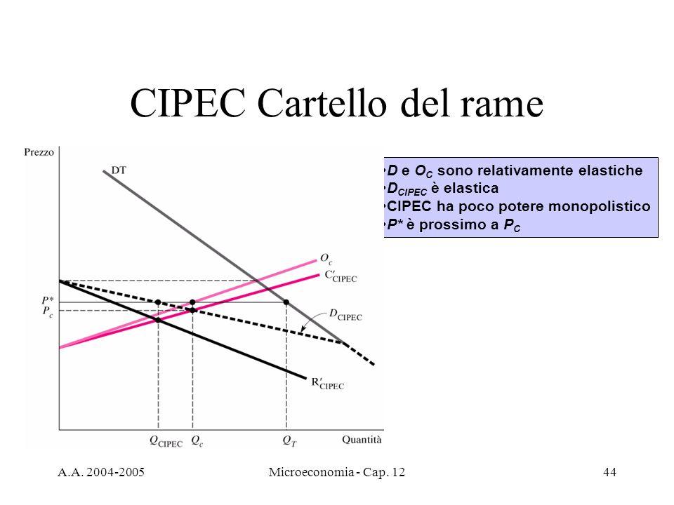 A.A. 2004-2005Microeconomia - Cap. 1244 CIPEC Cartello del rame D e O C sono relativamente elastiche D CIPEC è elastica CIPEC ha poco potere monopolis