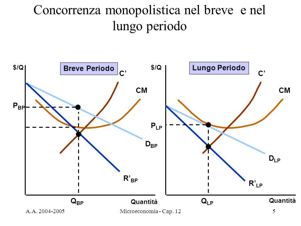 A.A. 2004-2005Microeconomia - Cap. 125 Concorrenza monopolistica nel breve e nel lungo periodo Quantità $/Q Quantità $/Q C CM C D BP R BP D LP R LP Q