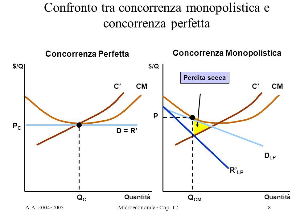 A.A. 2004-2005Microeconomia - Cap. 128 Perdita secca CCM Confronto tra concorrenza monopolistica e concorrenza perfetta $/Q Quantità $/Q D = R QCQC PC