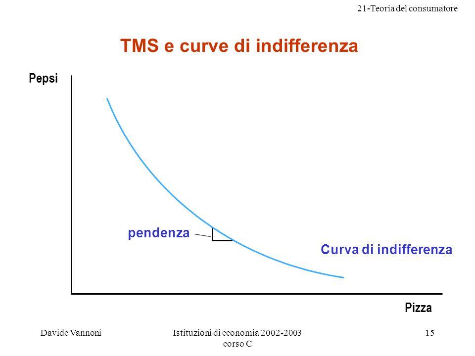 21-Teoria del consumatore Davide VannoniIstituzioni di economia 2002-2003 corso C 15 TMS e curve di indifferenza pendenza Curva di indifferenza Pepsi Pizza