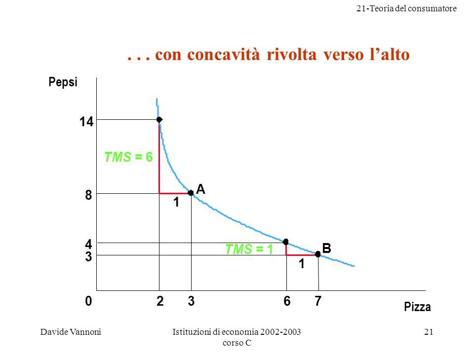 21-Teoria del consumatore Davide VannoniIstituzioni di economia 2002-2003 corso C 21 14 8 4 3 02367 1 1 A B TMS = 6 TMS = 1 Pepsi...