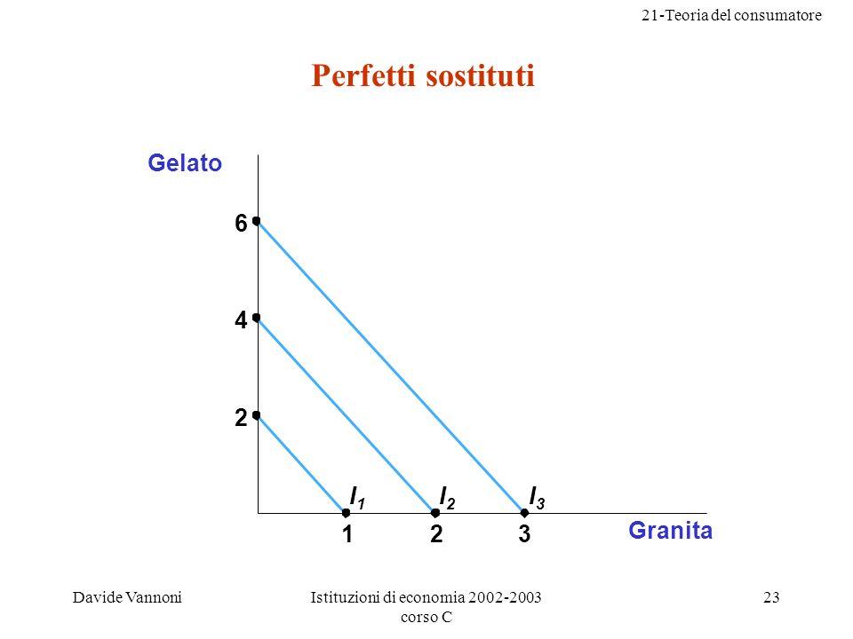 21-Teoria del consumatore Davide VannoniIstituzioni di economia 2002-2003 corso C 23 Perfetti sostituti Granita 123 Gelato 6 4 2 I1I1 I2I2 I3I3