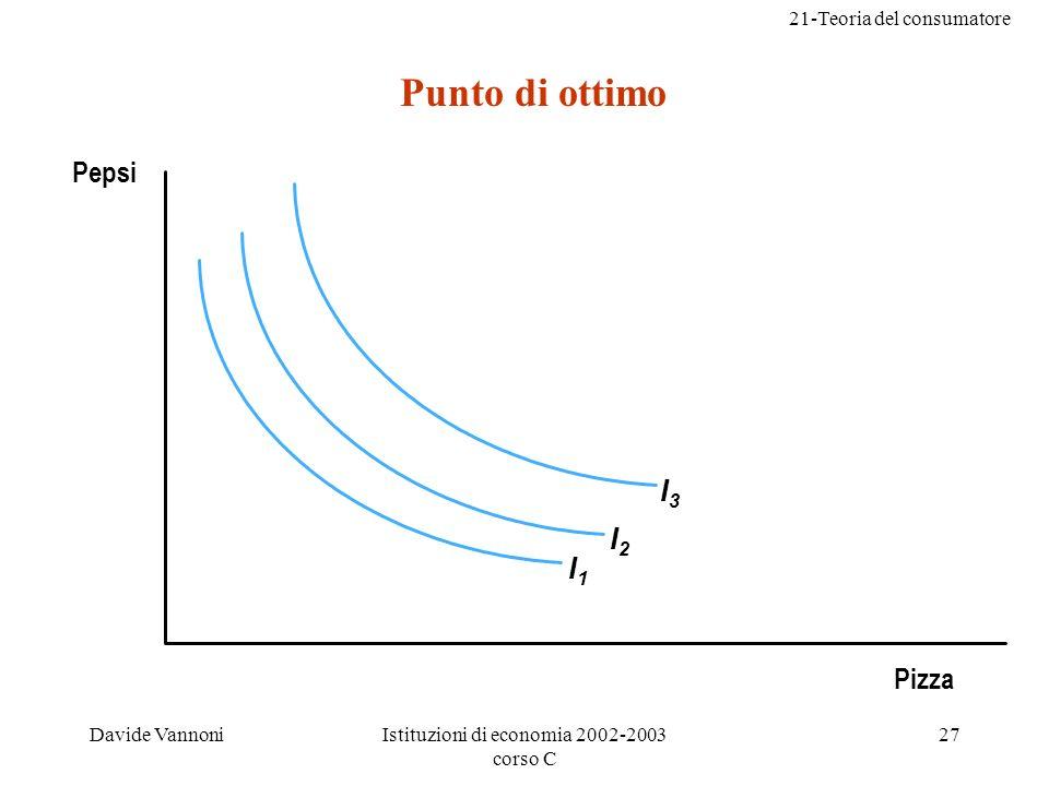 21-Teoria del consumatore Davide VannoniIstituzioni di economia 2002-2003 corso C 27 Punto di ottimo I1I1 I2I2 I3I3 Pepsi Pizza