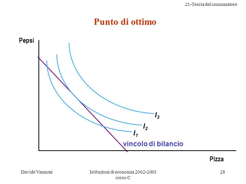 21-Teoria del consumatore Davide VannoniIstituzioni di economia 2002-2003 corso C 28 vincolo di bilancio I1I1 I2I2 I3I3 Pepsi Punto di ottimo Pizza