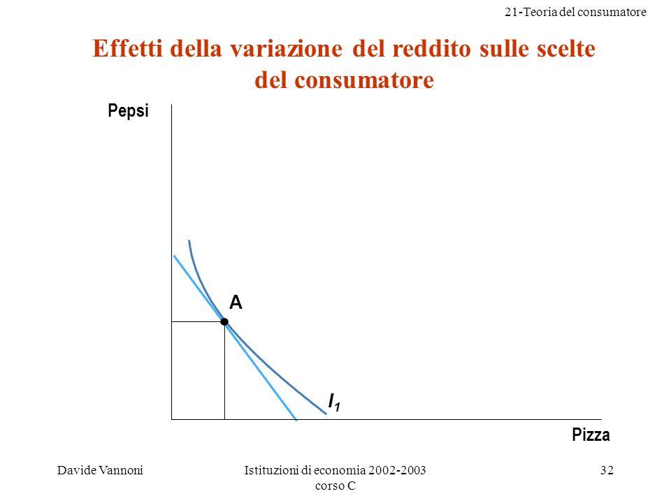 21-Teoria del consumatore Davide VannoniIstituzioni di economia 2002-2003 corso C 32 I1I1 Pepsi Pizza Effetti della variazione del reddito sulle scelte del consumatore A