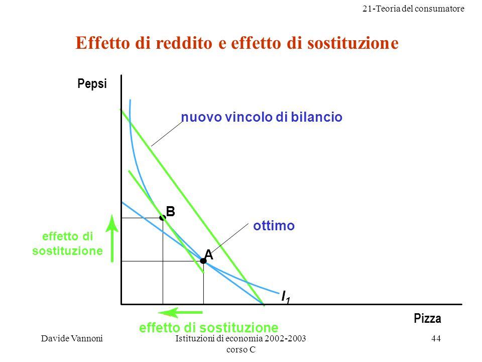 21-Teoria del consumatore Davide VannoniIstituzioni di economia 2002-2003 corso C 44 B A I1I1 Effetto di reddito e effetto di sostituzione Pepsi Pizza nuovo vincolo di bilancio ottimo effetto di sostituzione