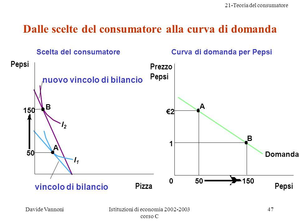 21-Teoria del consumatore Davide VannoniIstituzioni di economia 2002-2003 corso C 47 Scelta del consumatore 50 150 B A I1I1 I2I2 Curva di domanda per Pepsi 50150 Domanda 0 2 1 A B Dalle scelte del consumatore alla curva di domanda Pepsi Pizza Prezzo Pepsi Pepsi nuovo vincolo di bilancio vincolo di bilancio
