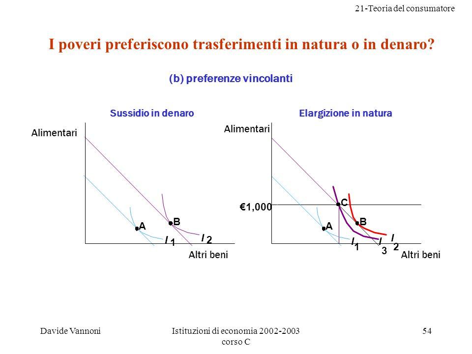 21-Teoria del consumatore Davide VannoniIstituzioni di economia 2002-2003 corso C 54 1,000 A B I 2I 1 A B C I 2 I 1 I 3 I poveri preferiscono trasferimenti in natura o in denaro.