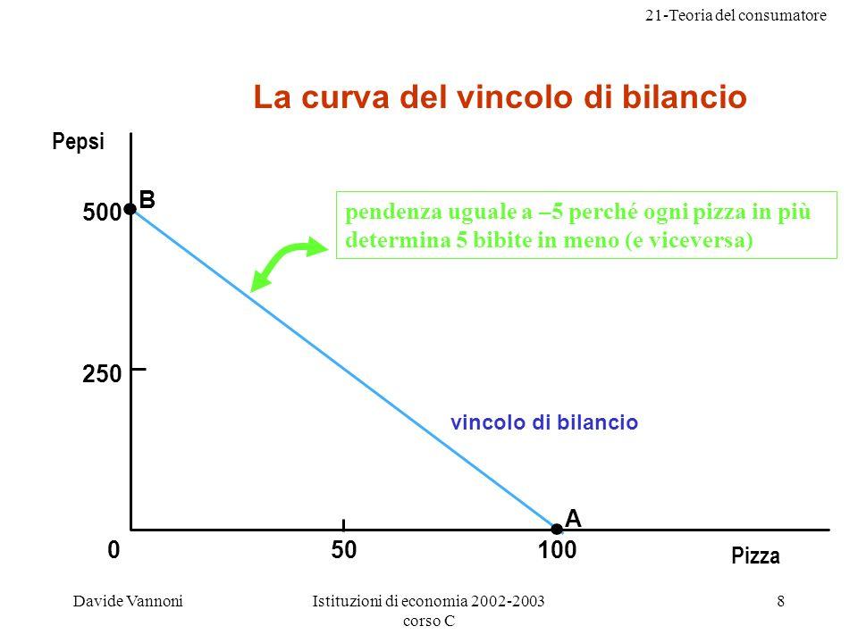 21-Teoria del consumatore Davide VannoniIstituzioni di economia 2002-2003 corso C 8 0 250 50100 500 B A vincolo di bilancio pendenza uguale a –5 perché ogni pizza in più determina 5 bibite in meno (e viceversa) La curva del vincolo di bilancio Pepsi Pizza