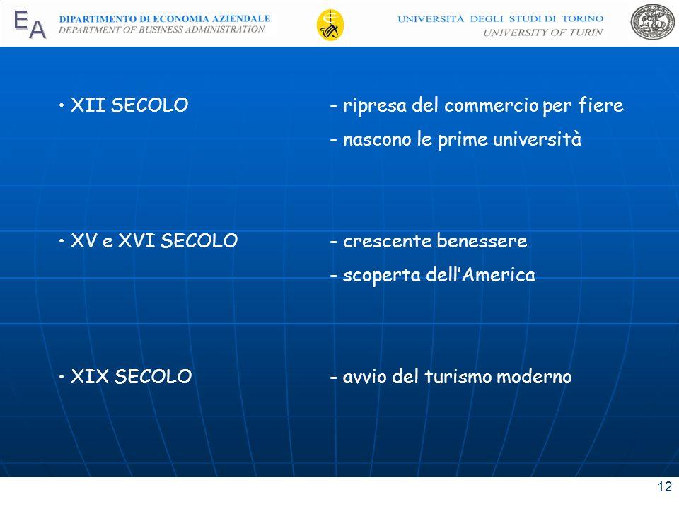 12 XII SECOLO- ripresa del commercio per fiere - nascono le prime università XV e XVI SECOLO- crescente benessere - scoperta dellAmerica XIX SECOLO- a