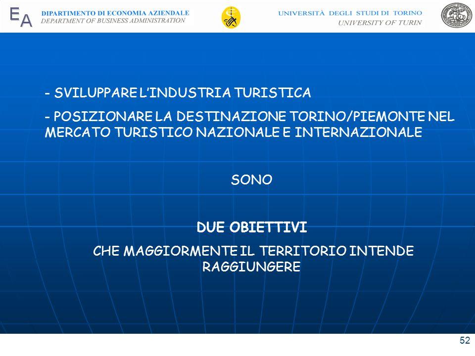 52 - SVILUPPARE LINDUSTRIA TURISTICA - POSIZIONARE LA DESTINAZIONE TORINO/PIEMONTE NEL MERCATO TURISTICO NAZIONALE E INTERNAZIONALE SONO DUE OBIETTIVI