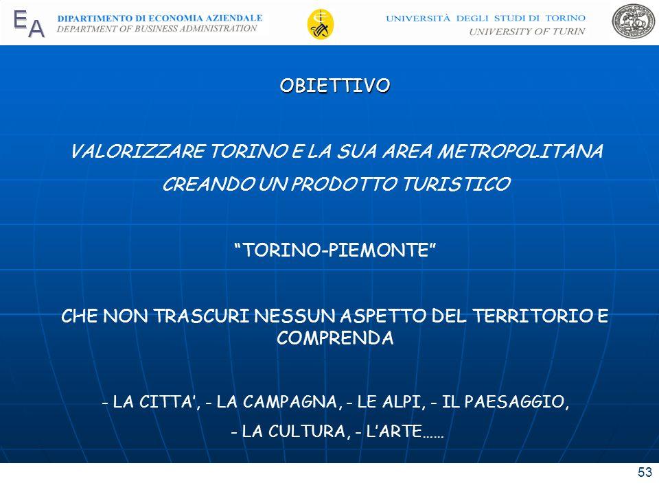 53 OBIETTIVO VALORIZZARE TORINO E LA SUA AREA METROPOLITANA CREANDO UN PRODOTTO TURISTICO TORINO-PIEMONTE CHE NON TRASCURI NESSUN ASPETTO DEL TERRITOR