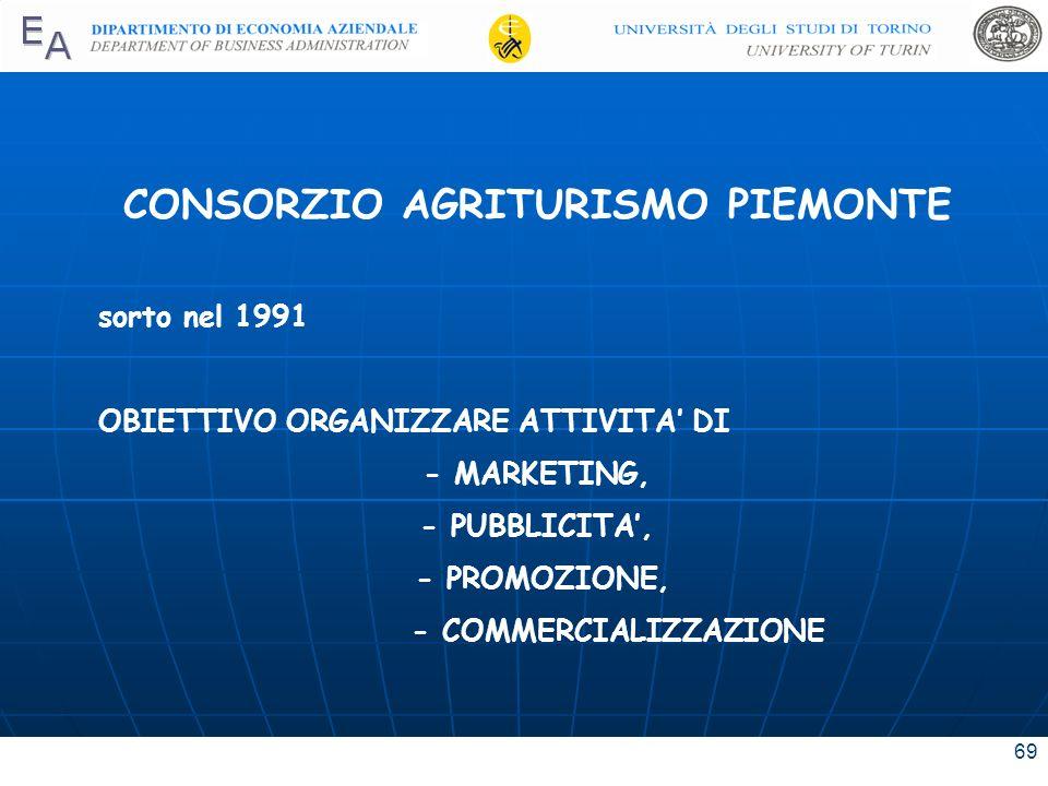 69 CONSORZIO AGRITURISMO PIEMONTE sorto nel 1991 OBIETTIVO ORGANIZZARE ATTIVITA DI - MARKETING, - PUBBLICITA, - PROMOZIONE, - COMMERCIALIZZAZIONE