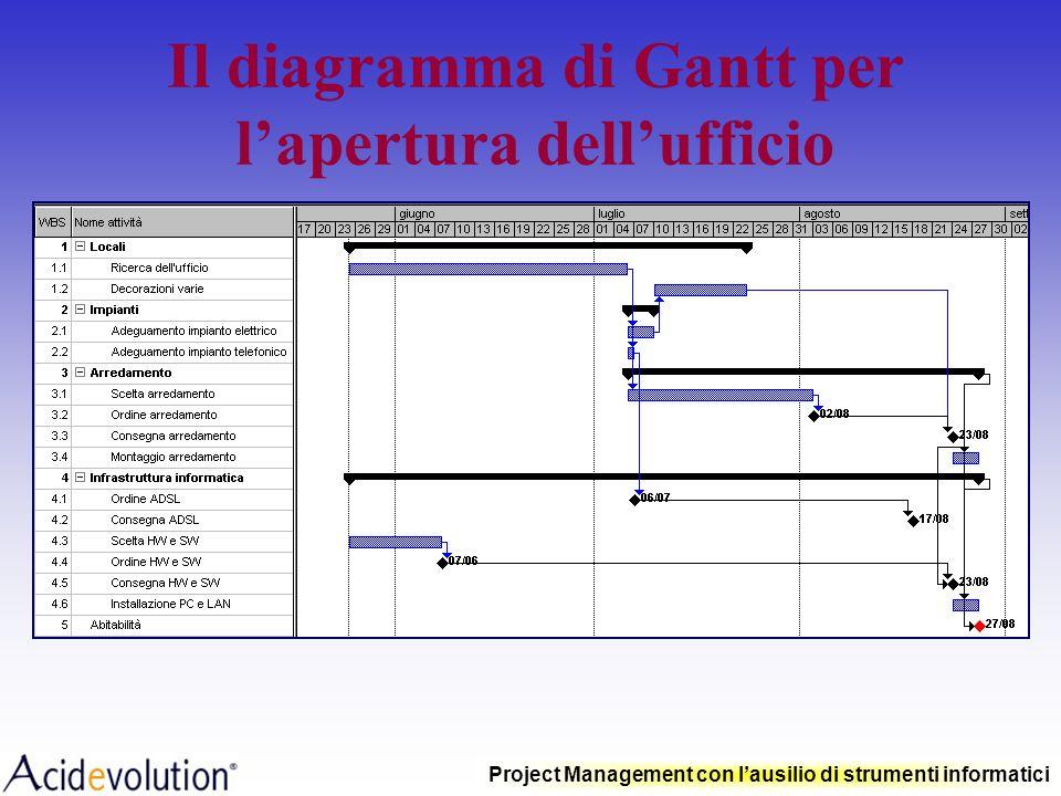 Project Management con lausilio di strumenti informatici Milestones (pietre miliari) A B C D GENFEBMAR APRMAGGIULUG ATTIVITA' TEMPO MILESTONES Rappres