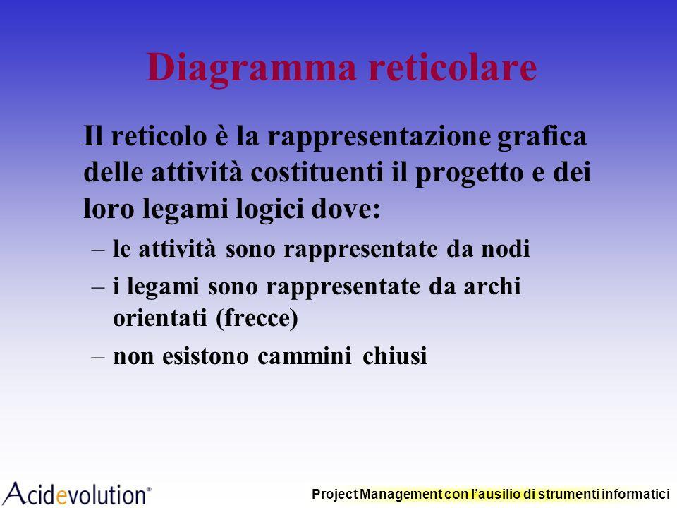 Project Management con lausilio di strumenti informatici Linsegnamento di Cartesio La terza regola è di condurre in ordine i miei pensieri, cominciand