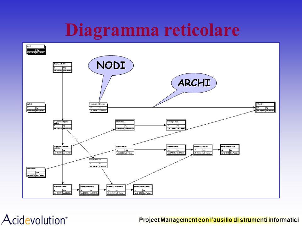 Project Management con lausilio di strumenti informatici Diagramma reticolare Il reticolo è la rappresentazione grafica delle attività costituenti il
