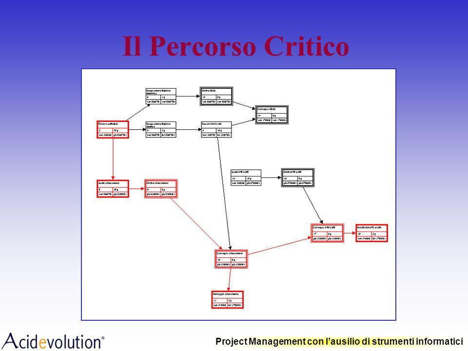 Project Management con lausilio di strumenti informatici Critical Path Metod Metodo analitico utilizzato per ricercare le criticità in un percorso ind