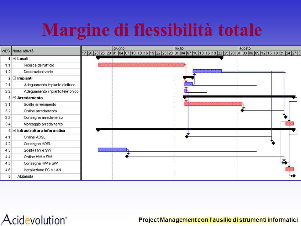 Project Management con lausilio di strumenti informatici Margine di flessibilità totale Ritardo che un'attività può subire senza causare il ritardo de
