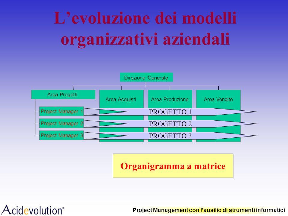 Project Management con lausilio di strumenti informatici Le risorse Risorse umane Risorse tecniche