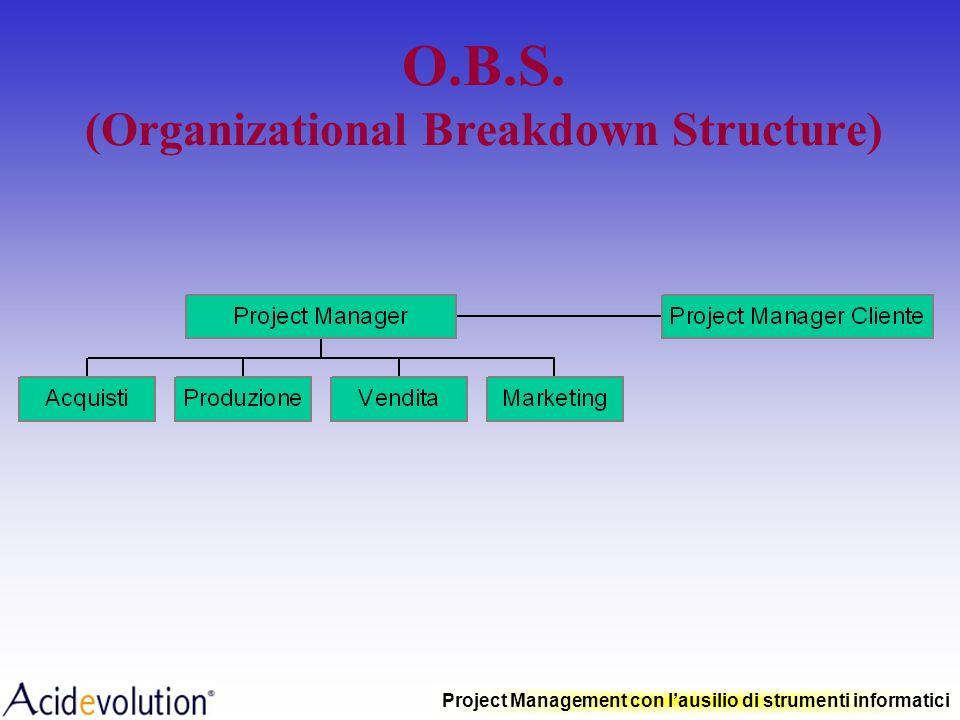 Project Management con lausilio di strumenti informatici Levoluzione dei modelli organizzativi aziendali Project Manager 1 Project Manager 2 Project M