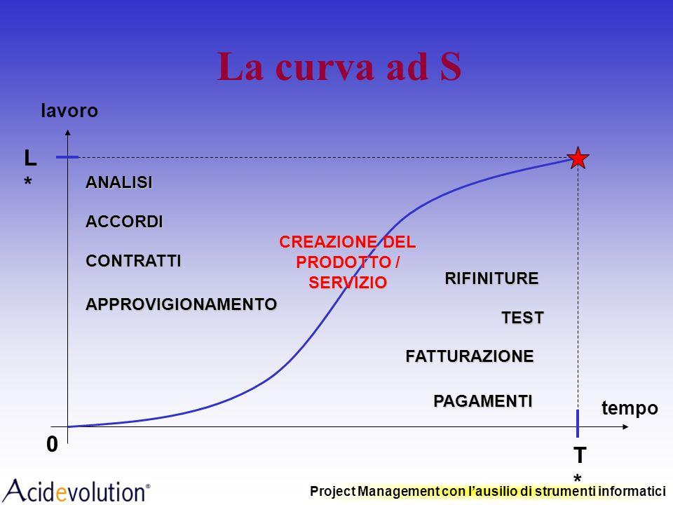 Project Management con lausilio di strumenti informatici Baseline