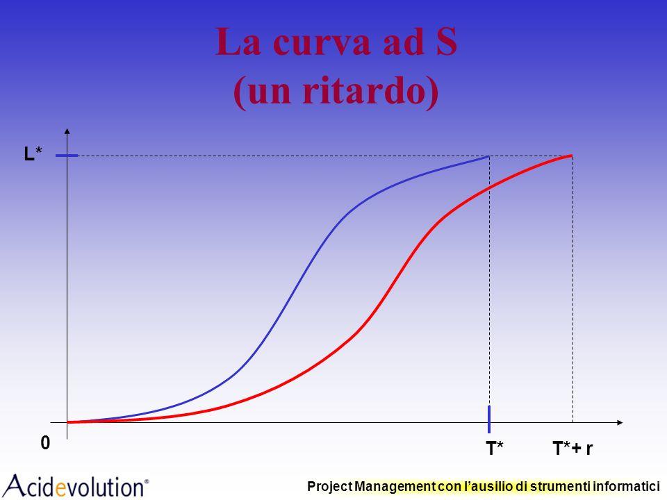 Project Management con lausilio di strumenti informatici La curva ad S T*T* L*L* CONTRATTI ANALISI ACCORDI APPROVIGIONAMENTO FATTURAZIONE RIFINITURE T