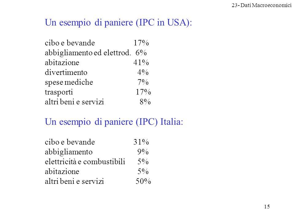 23- Dati Macroeconomici 15 Un esempio di paniere (IPC in USA): cibo e bevande17% abbigliamento ed elettrod.