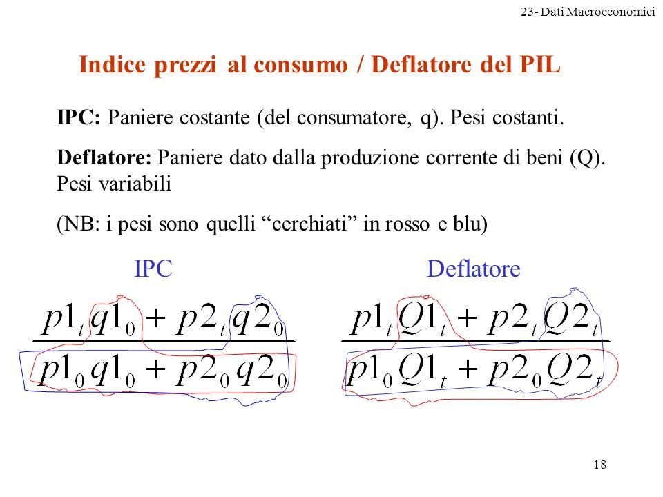 23- Dati Macroeconomici 18 Indice prezzi al consumo / Deflatore del PIL IPC: Paniere costante (del consumatore, q).