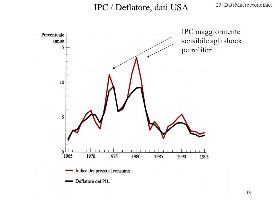 23- Dati Macroeconomici 19 IPC / Deflatore, dati USA IPC maggiormente sensibile agli shock petroliferi