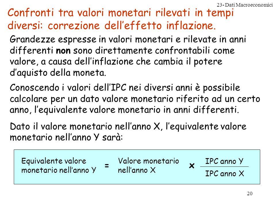 23- Dati Macroeconomici 20 Confronti tra valori monetari rilevati in tempi diversi: correzione delleffetto inflazione.