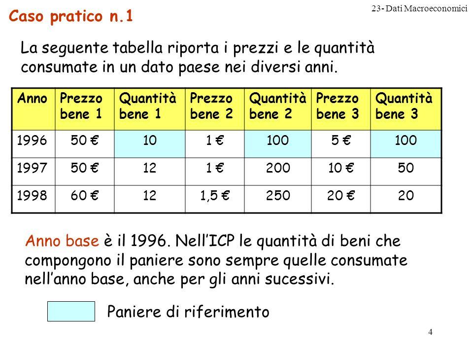 23- Dati Macroeconomici 4 Caso pratico n.1 La seguente tabella riporta i prezzi e le quantità consumate in un dato paese nei diversi anni.