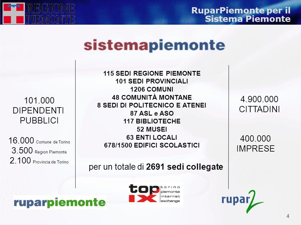 3 Levoluzione della Rete piemontese 1996 Investimento strategico della Regione Piemonte per una rete telematica diffusa (PiemonteinRete) 1998 Convenzi