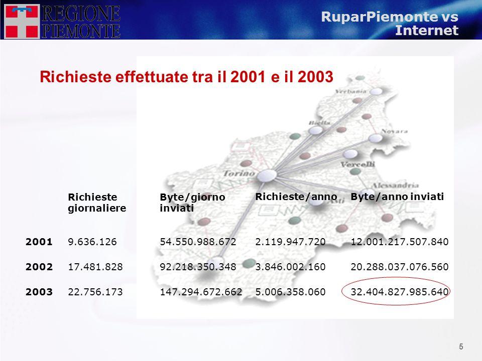 4 101.000 DIPENDENTI PUBBLICI 16.000 Comune de Torino 3.500 Region Piemonte 2.100 Provincia de Torino 4.900.000 CITTADINI 115 SEDI REGIONE PIEMONTE 10