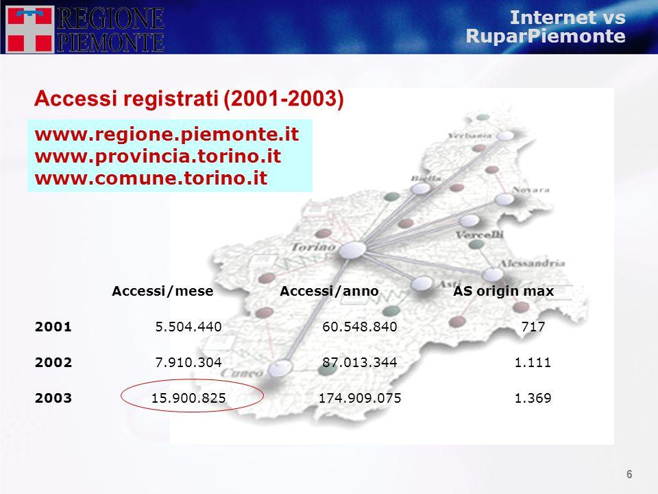 5 RuparPiemonte vs Internet Richieste giornaliere Byte/giorno inviati Richieste/annoByte/anno inviati 20019.636.12654.550.988.6722.119.947.72012.001.2