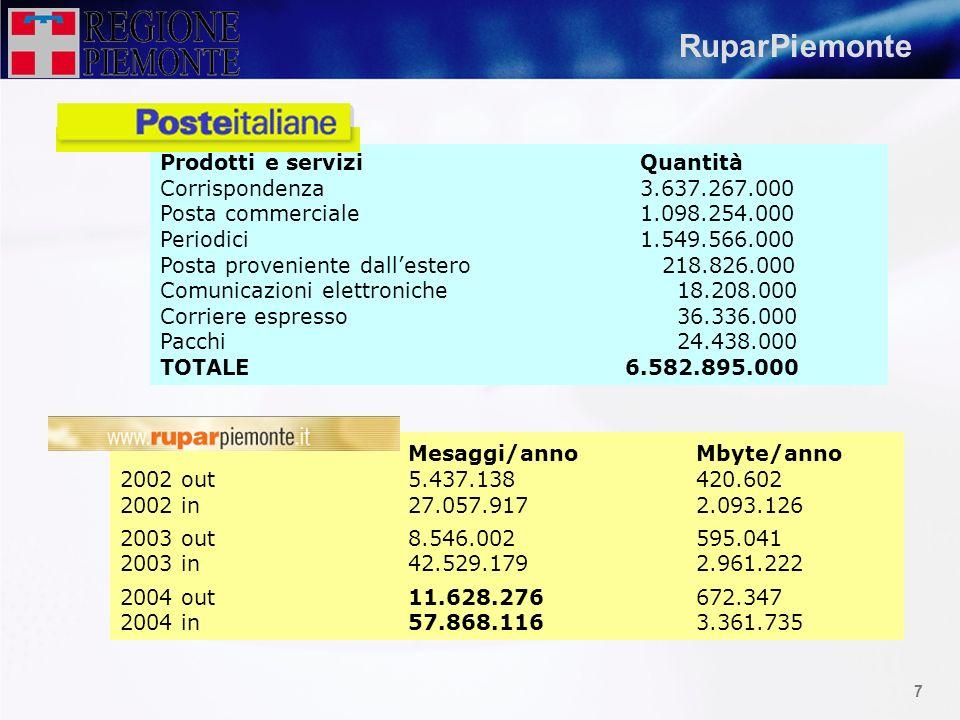 6 Internet vs RuparPiemonte www.regione.piemonte.it www.provincia.torino.it www.comune.torino.it Accessi/meseAccessi/annoAS origin max 20015.504.44060