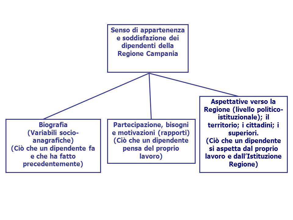 Senso di appartenenza e soddisfazione dei dipendenti della Regione Campania Biografia (Variabili socio- anagrafiche) (Ciò che un dipendente fa e che h