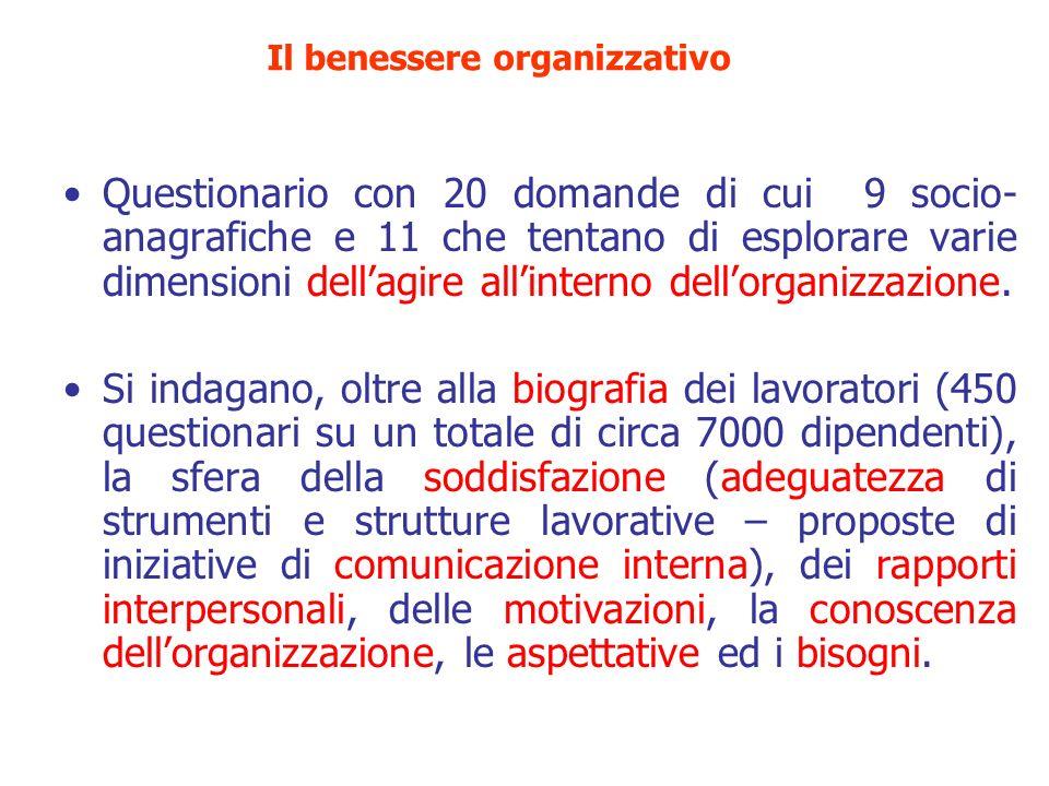 Questionario con 20 domande di cui 9 socio- anagrafiche e 11 che tentano di esplorare varie dimensioni dellagire allinterno dellorganizzazione. Si ind