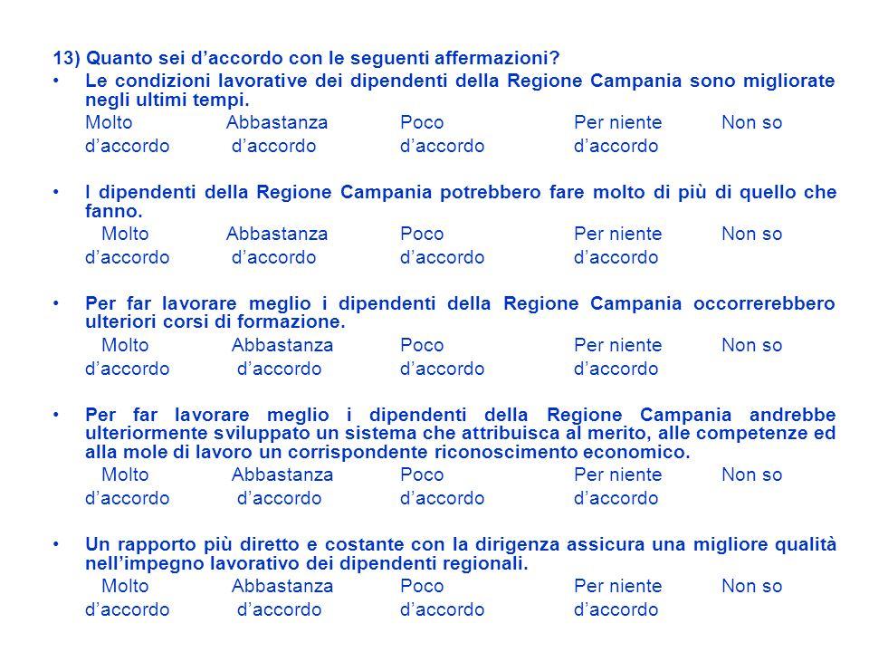 13) Quanto sei daccordo con le seguenti affermazioni? Le condizioni lavorative dei dipendenti della Regione Campania sono migliorate negli ultimi temp