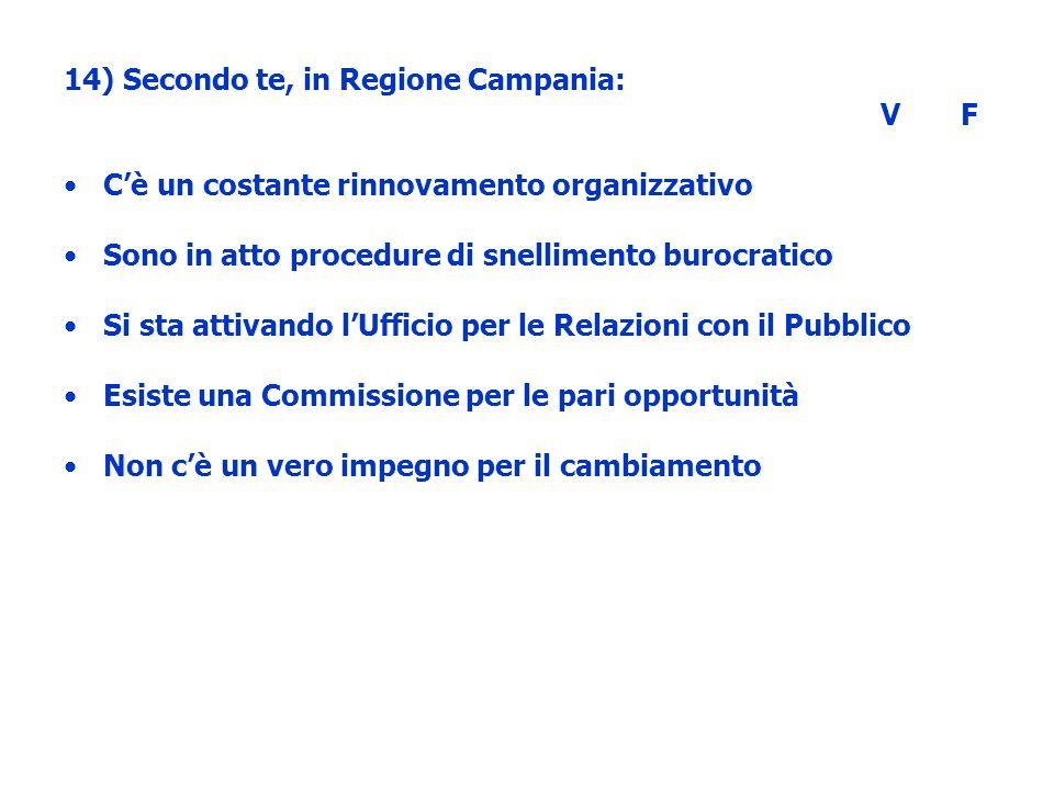 14) Secondo te, in Regione Campania: V F Cè un costante rinnovamento organizzativo Sono in atto procedure di snellimento burocratico Si sta attivando