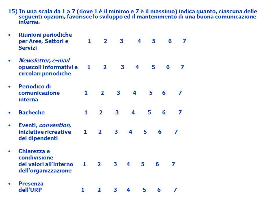 15) In una scala da 1 a 7 (dove 1 è il minimo e 7 è il massimo) indica quanto, ciascuna delle seguenti opzioni, favorisce lo sviluppo ed il mantenimen