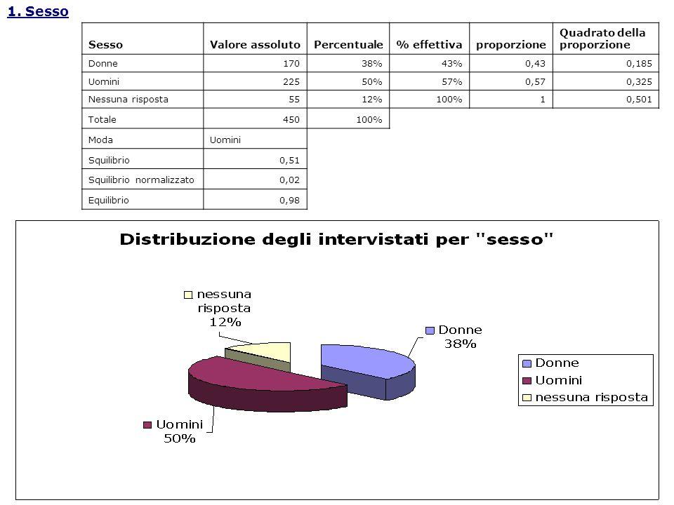 1. Sesso SessoValore assolutoPercentuale% effettivaproporzione Quadrato della proporzione Donne17038%43%0,430,185 Uomini22550%57%0,570,325 Nessuna ris