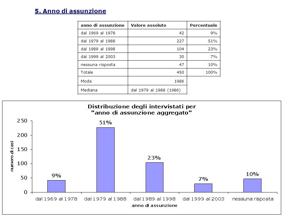5. Anno di assunzione anno di assunzioneValore assolutoPercentuale dal 1969 al 1978429% dal 1979 al 198822751% dal 1989 al 199810423% dal 1999 al 2003