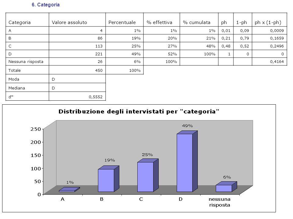 CategoriaValore assolutoPercentuale% effettiva% cumulataph1-phph x (1-ph) A41% 0,010,090,0009 B8619%20%21%0,210,790,1659 C11325%27%48%0,480,520,2496 D