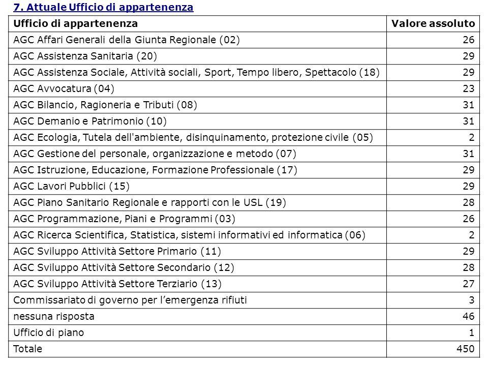 7. Attuale Ufficio di appartenenza Ufficio di appartenenzaValore assoluto AGC Affari Generali della Giunta Regionale (02)26 AGC Assistenza Sanitaria (