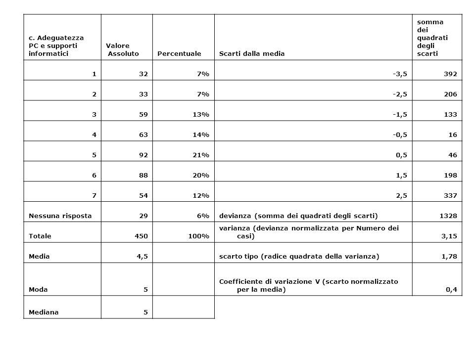 c. Adeguatezza PC e supporti informatici Valore AssolutoPercentualeScarti dalla media somma dei quadrati degli scarti 1327%-3,5392 2337%-2,5206 35913%