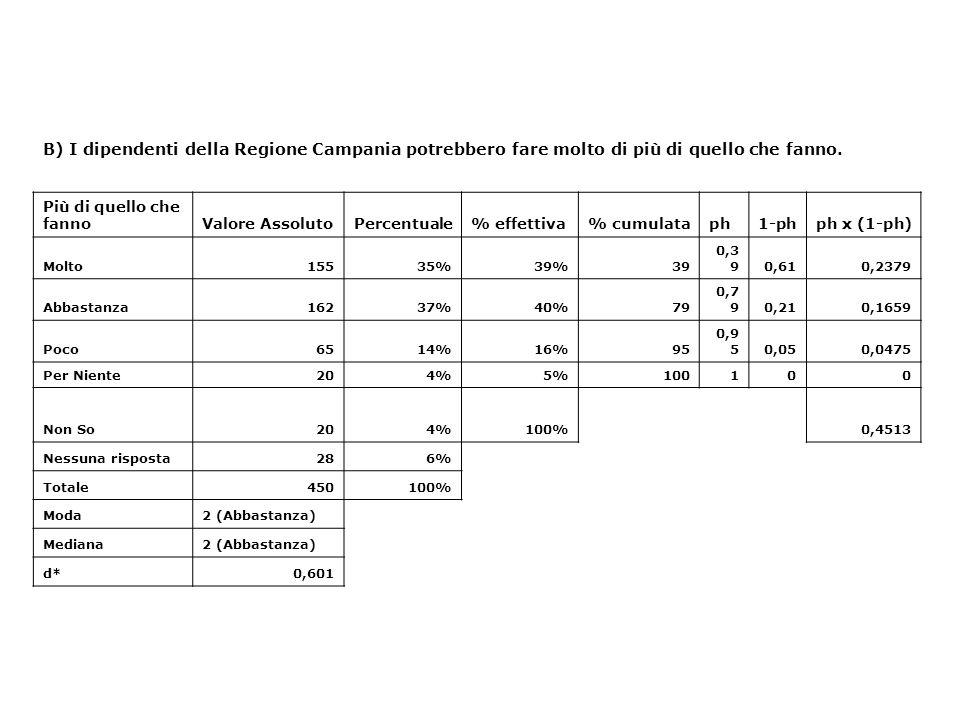 B) I dipendenti della Regione Campania potrebbero fare molto di più di quello che fanno. Più di quello che fannoValore AssolutoPercentuale% effettiva%
