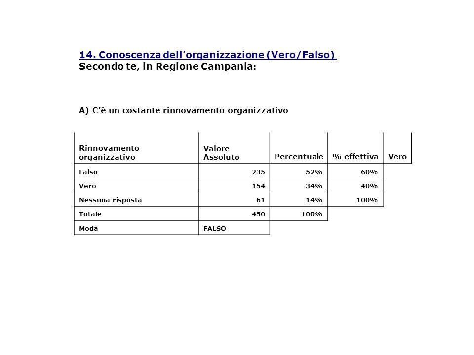 14. Conoscenza dellorganizzazione (Vero/Falso) Secondo te, in Regione Campania: Rinnovamento organizzativo Valore AssolutoPercentuale% effettivaVero F